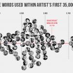 Analyse de la richesse lexicale de 50 rappeurs américains