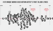 richesse lexicale rap