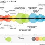 La chaîne de production d'un site web [infographie]