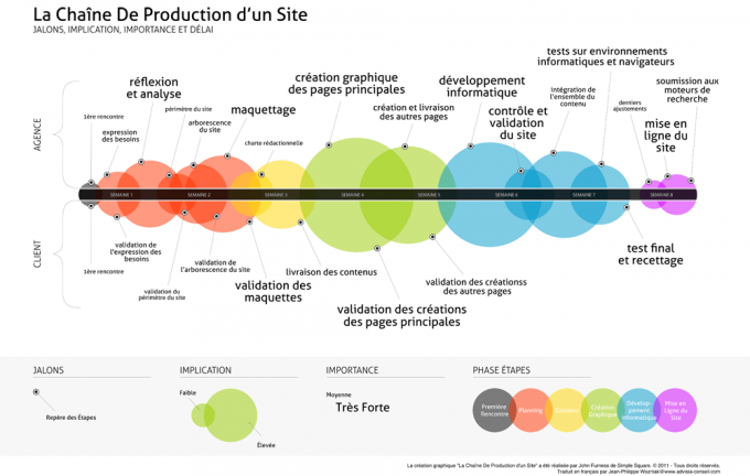 infographie chaine site web